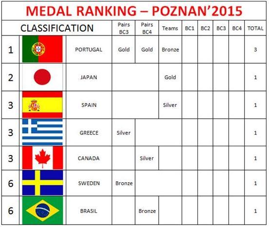 Rank Medalhas Colectivos2