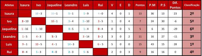 Classif Torneio Páscoa Form16