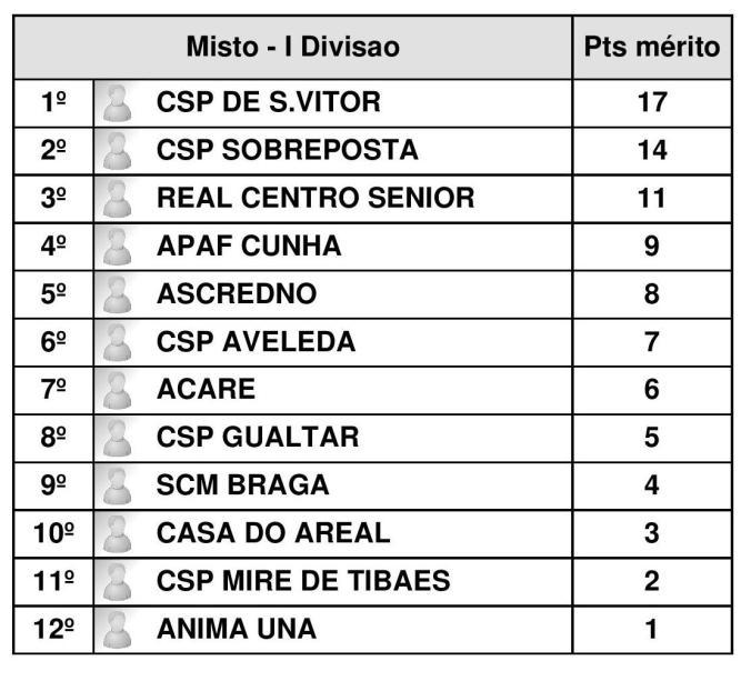 classificacao-final_divisao-i-1-page-001