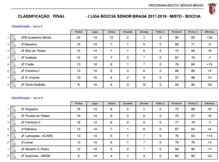 Classificação Final_Pirmeira Liga Boccia Sénior Braga_2ª volta