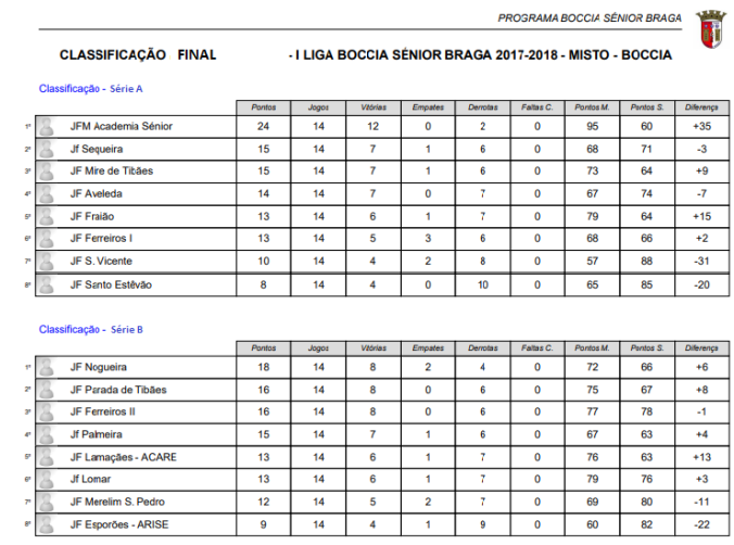 Classificação Final_Pirmeira Liga Boccia Sénior Braga_2ª volta